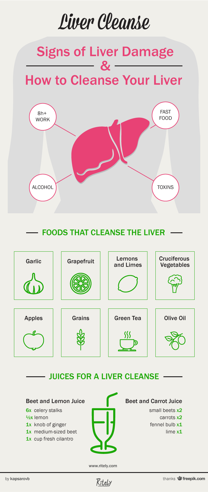 Liver Cleanse: Signs of Liver Damage and How to Cleanse Your Liver